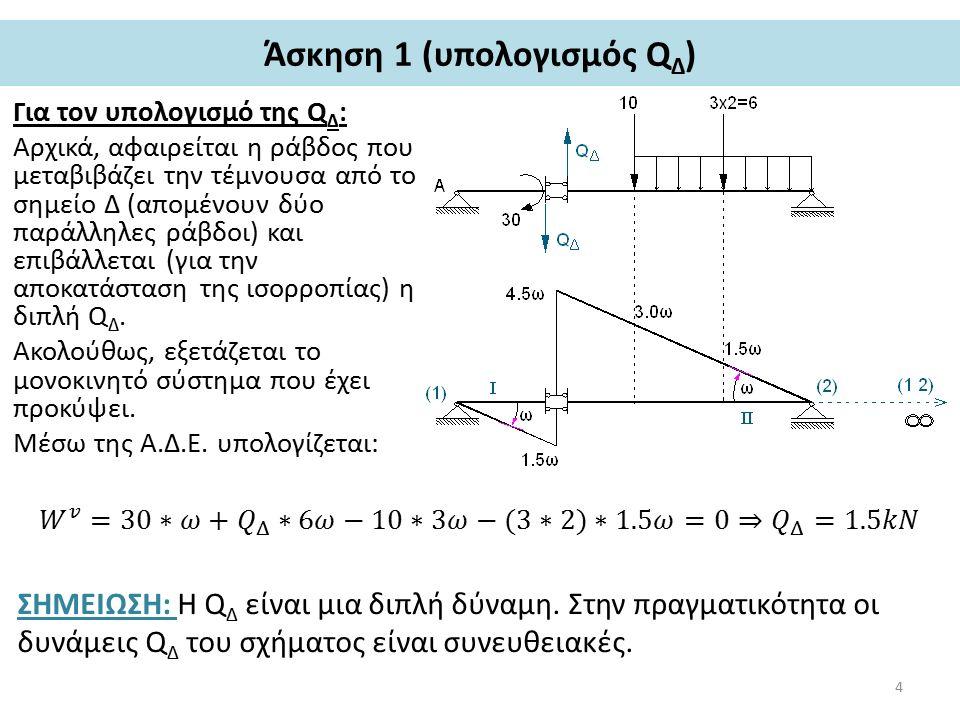 Άσκηση 1 (υπολογισμός Q Δ ) Για τον υπολογισμό της Q Δ : Αρχικά, αφαιρείται η ράβδος που μεταβιβάζει την τέμνουσα από το σημείο Δ (απομένουν δύο παράλληλες ράβδοι) και επιβάλλεται (για την αποκατάσταση της ισορροπίας) η διπλή Q Δ.
