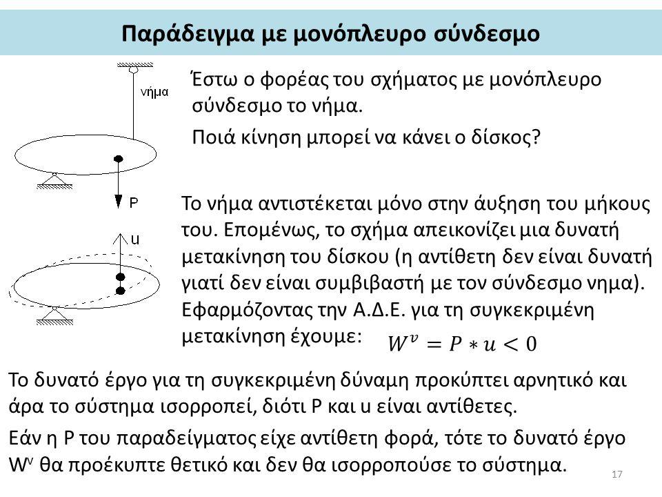 Παράδειγμα με μονόπλευρο σύνδεσμο Έστω ο φορέας του σχήματος με μονόπλευρο σύνδεσμο το νήμα.