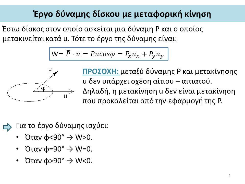 Έργο δύναμης δίσκου με μεταφορική κίνηση Έστω δίσκος στον οποίο ασκείται μια δύναμη P και ο οποίος μετακινείται κατά u.