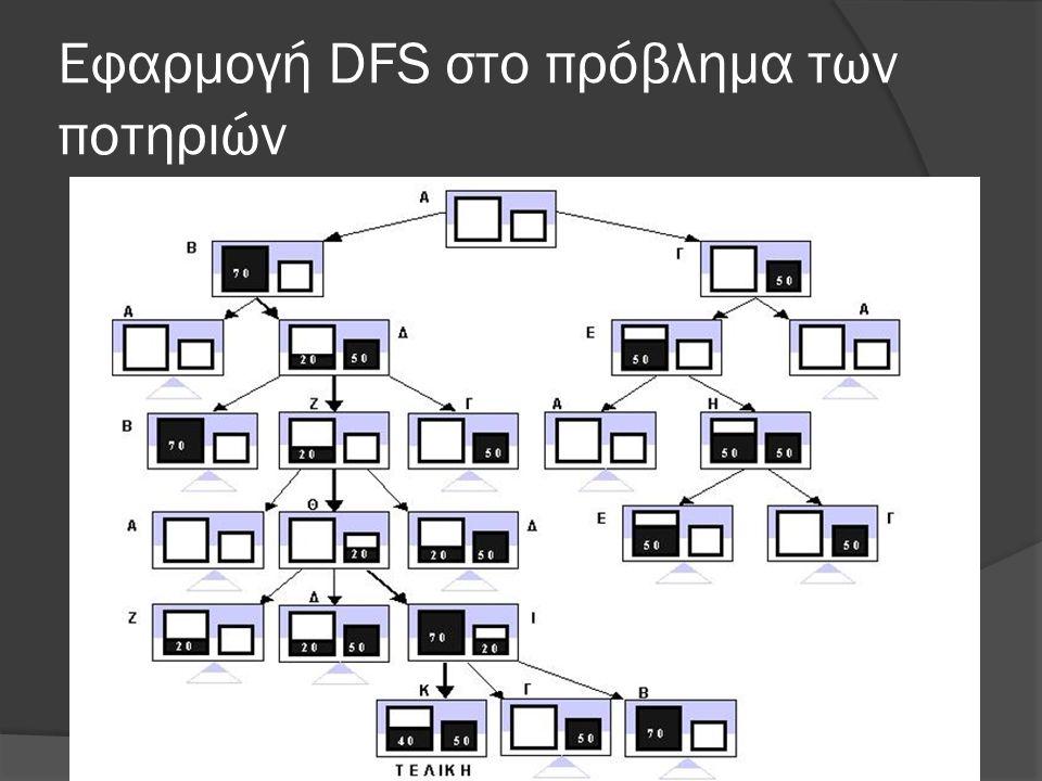 Εφαρμογή DFS στο πρόβλημα των ποτηριών