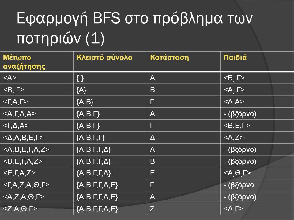 Εφαρμογή ΒFS στο πρόβλημα των ποτηριών (1) Μέτωπο αναζήτησης Κλειστό σύνολοΚατάστασηΠαιδιά { }Α {Α}Β {Α,Β}Γ {Α,Β,Γ}Α- (βξόρνο) {Α,Β,Γ}Γ {Α,Β,Γ,Γ}Δ {Α,Β,Γ,Γ,Δ}Α- (βξόρνο) {Α,Β,Γ,Γ,Δ}Β- (βξόρνο) {Α,Β,Γ,Γ,Δ}Ε {Α,Β,Γ,Γ,Δ,Ε}Γ- (βξόρνο {Α,Β,Γ,Γ,Δ,Ε}Α- (βξόρνο) {Α,Β,Γ,Γ,Δ,Ε}Ζ