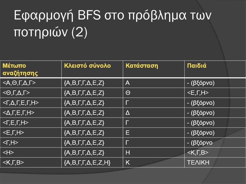 Εφαρμογή ΒFS στο πρόβλημα των ποτηριών (2) Μέτωπο αναζήτησης Κλειστό σύνολοΚατάστασηΠαιδιά {Α,Β,Γ,Γ,Δ,Ε,Ζ}Α- (βξόρνο) {Α,Β,Γ,Γ,Δ,Ε,Ζ}Θ {Α,Β,Γ,Γ,Δ,Ε,Ζ}Γ- (βξόρνο) {Α,Β,Γ,Γ,Δ,Ε,Ζ}Δ- (βξόρνο) {Α,Β,Γ,Γ,Δ,Ε,Ζ}Γ- (βξόρνο) {Α,Β,Γ,Γ,Δ,Ε,Ζ}Ε- (βξόρνο) {Α,Β,Γ,Γ,Δ,Ε,Ζ}Γ- (βξόρνο {Α,Β,Γ,Γ,Δ,Ε,Ζ}Η {Α,Β,Γ,Γ,Δ,Ε,Ζ,Η}ΚΤΕΛΙΚΗ