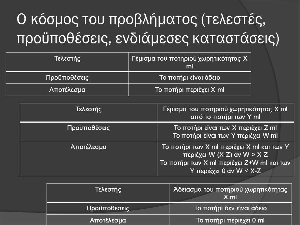 Ο κόσμος του προβλήματος (τελεστές, προϋποθέσεις, ενδιάμεσες καταστάσεις) ΤελεστήςΓέμισμα του ποτηριού χωρητικότητας Χ ml ΠροϋποθέσειςΤο ποτήρι είναι άδειο ΑποτέλεσμαΤο ποτήρι περιέχει Χ ml ΤελεστήςΓέμισμα του ποτηριού χωρητικότητας Χ ml από το ποτήρι των Υ ml ΠροϋποθέσειςΤο ποτήρι είναι των Χ περιέχει Ζ ml Το ποτήρι είναι των Y περιέχει W ml ΑποτέλεσμαΤο ποτήρι των Χ ml περιέχει Χ ml και των Υ περιέχει W-(X-Z) αν W > X-Z Το ποτήρι των Χ ml περιέχει Ζ+W ml και των Υ περιέχει 0 αν W < X-Z ΤελεστήςΆδειασμα του ποτηριού χωρητικότητας Χ ml ΠροϋποθέσειςΤο ποτήρι δεν είναι άδειο ΑποτέλεσμαΤο ποτήρι περιέχει 0 ml