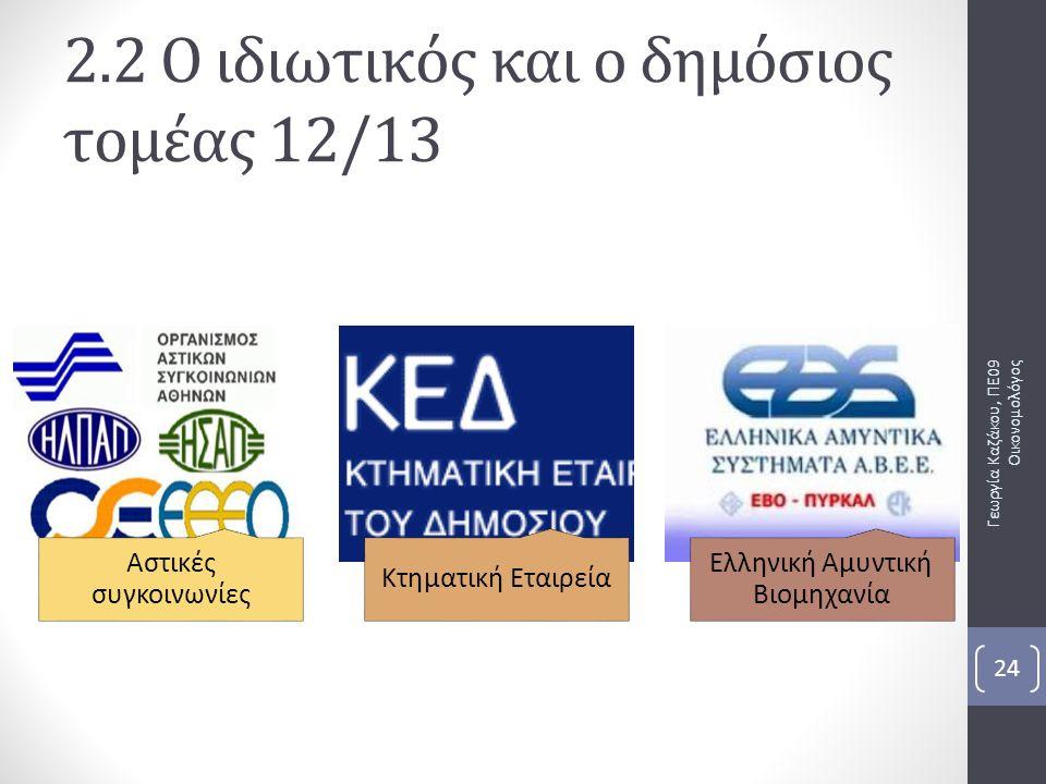 Γεωργία Καζάκου, ΠΕ09 Οικονομολόγος 24 2.2 Ο ιδιωτικός και ο δημόσιος τομέας 12/13 Αστικές συγκοινωνίες Κτηματική Εταιρεία Ελληνική Αμυντική Βιομηχανία