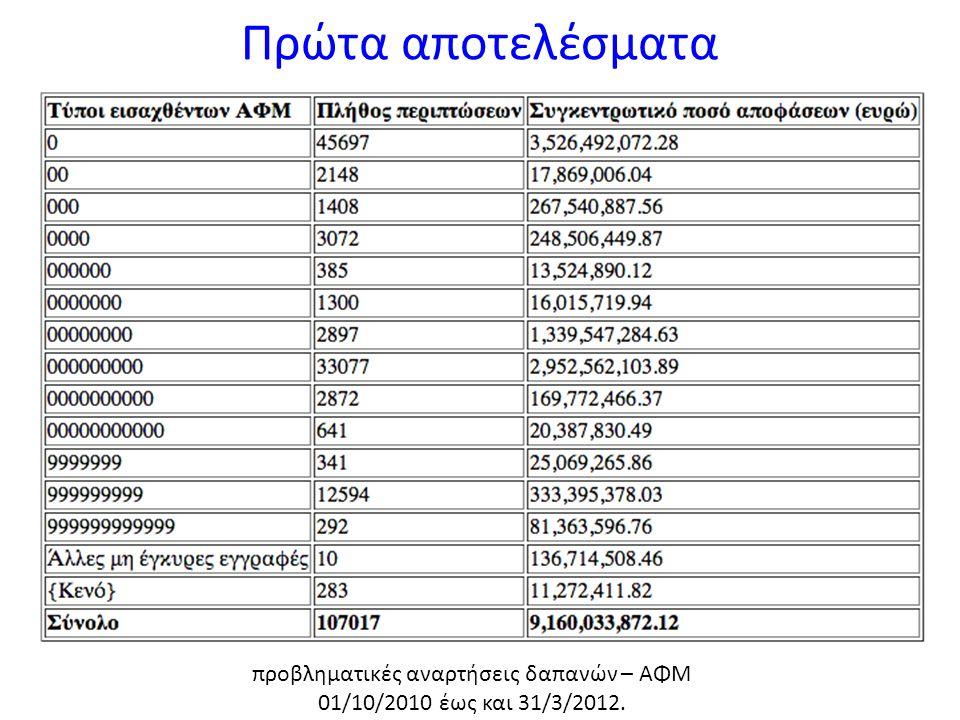 Πρώτα αποτελέσματα προβληματικές αναρτήσεις δαπανών – ΑΦΜ 01/10/2010 έως και 31/3/2012.