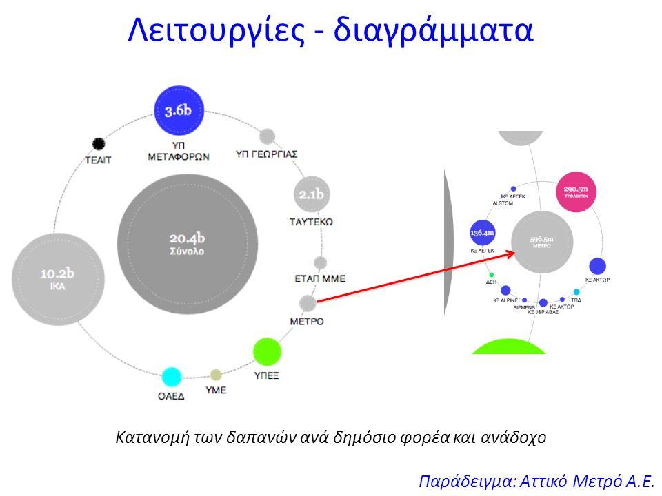 Λειτουργίες - διαγράμματα Παράδειγμα: Αττικό Μετρό Α.Ε.