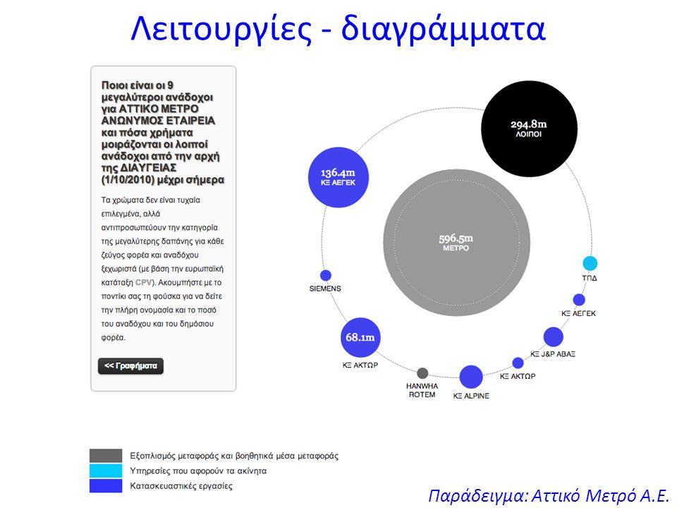 Λειτουργίες - διαγράμματα Παράδειγμα: Δ.Ε.Η. Α.Ε.