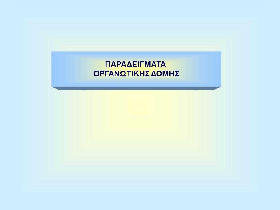 ΟΡΓΑΝΟΓΡΑΜΜΑ Είναι η κατάταξη των διαφόρων εργασιών σε ομοειδείς Δραστηριότητες που αποκαλούνται λειτουργίες, σ΄ ένα Λογικό σχήμα που έχει τη μορφή πυραμίδας ΔΕΙΧΝΕΙ : Την ΤΜΗΜΑΤΟΠΟΙΗΣΗ (Διευθύνσεις, Υπηρεσίες, Την ΤΜΗΜΑΤΟΠΟΙΗΣΗ (Διευθύνσεις, Υπηρεσίες, Τμήματα) Τμήματα) Τη φύση της εργασίας κάθε οργανωτικής μονάδας Τη φύση της εργασίας κάθε οργανωτικής μονάδας Τις ΙΕΡΑΡΧΙΚΕΣ ΣΧΕΣΕΙΣ Τις ΙΕΡΑΡΧΙΚΕΣ ΣΧΕΣΕΙΣ Τους ΥΠΕΥΘΥΝΟΥΣ Τους ΥΠΕΥΘΥΝΟΥΣ ΔΕΝ ΔΕΙΧΝΕΙ : Το βαθμό ΕΞΟΥΣΙΑΣ και ΕΥΘΥΝΗΣ Το βαθμό ΕΞΟΥΣΙΑΣ και ΕΥΘΥΝΗΣ Όλες τις γραμμές ΕΠΙΚΟΙΝΩΝΙΑΣ Όλες τις γραμμές ΕΠΙΚΟΙΝΩΝΙΑΣ Την ΑΤΥΠΗ ΟΡΓΑΝΩΣΗ Την ΑΤΥΠΗ ΟΡΓΑΝΩΣΗ