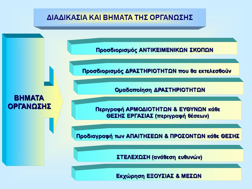 Η ΕΝΝΟΙΑ ΤΗΣ ΟΡΓΑΝΩΣΗΣ ΟΡΓΑΝΩΣΗ Είναι η δόμηση του πλαίσιου λειτουργίας ενός οποιουδήποτε συνόλου ανθρώπων και πραγμάτων που έχουν κάποιο κοινό σκοπό κοινό σκοπό Είναι ΔΥΝΑΜΙΚΟ ΦΑΙΝΟΜΕΝΟ, δηλαδή εξελίσσεται ανάλογα με την εξέλιξη του οργανισμού (επιχείρησης ή υπηρεσίας)