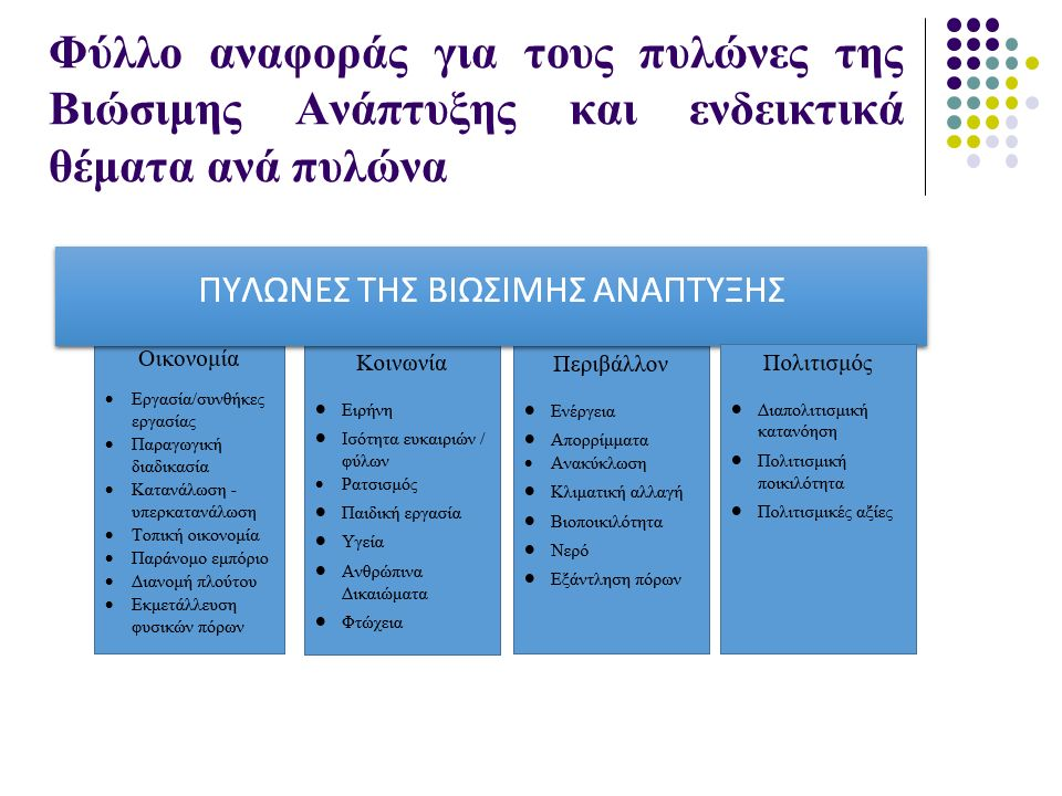 Φύλλο αναφοράς για τους πυλώνες της Βιώσιμης Ανάπτυξης και ενδεικτικά θέματα ανά πυλώνα