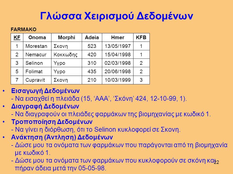 21 Γλώσσα Χειρισμού Δεδομένων Με τη γλώσσα Χειρισμού Δεδομένων (ΓΧΔ) οι χρήστες της ΒΔ μπορούν να χειρίζονται (επεξεργάζονται) το περιεχόμενο της ΒΔ,