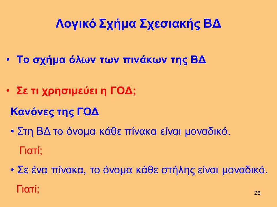 25 Παράδειγμα Λογικού Σχήματος Πίνακα ΟΡΙΣΜΟΣ ΠΙΝΑΚΑ FARMAKO (KF integer, Onoma char(15), Morphi char(18), Adeia integer, Hmer date, KFB integer, ΠΡΩΤΕΥΟΝ ΚΛΕΙΔΙ (KF), ΞΕΝΟ ΚΛΕΙΔΙ KFB ΑΝΑΦΕΡΕΤΑΙ ΣΤΟ BIOM(KFB)) FARMAKO 310/03/1999210ΣκονηCupravit7 220/06/1998435ΥγροFolimat5 202/03/1998310ΥγροSelinon3 115/04/1998420ΚοκκωδηςNemacur2 113/05/1997523ΣκονηMorestan1 KFBHmerAdeiaMorphiOnomaKF Γλώσσα Ορισμού Δεδομένων