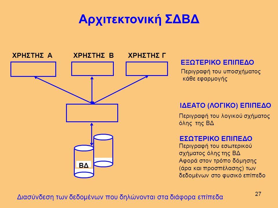 26 Το σχήμα όλων των πινάκων της ΒΔ Σε τι χρησιμεύει η ΓΟΔ; Λογικό Σχήμα Σχεσιακής ΒΔ Κανόνες της ΓΟΔ Στη ΒΔ το όνομα κάθε πίνακα είναι μοναδικό. Γιατ