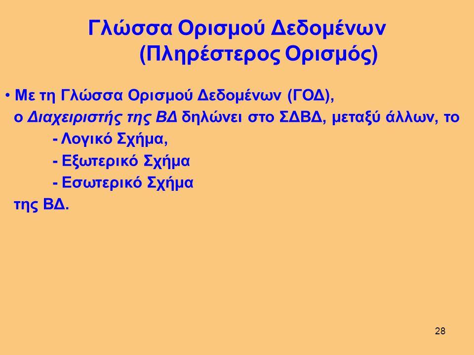 27 ΕΞΩΤΕΡΙΚΟ ΕΠΙΠΕΔΟ Περιγραφή του υποσχήματος κάθε εφαρμογής ΧΡΗΣΤΗΣ Γ ΒΔ ΧΡΗΣΤΗΣ ΑΧΡΗΣΤΗΣ Β ΙΔΕΑΤΟ (ΛΟΓΙΚΟ) ΕΠΙΠΕΔΟ Περιγραφή του λογικού σχήματος όλης της ΒΔ ΕΣΩΤΕΡΙΚΟ ΕΠΙΠΕΔΟ Περιγραφή του εσωτερικού σχήματος όλης της ΒΔ Αφορά στον τρόπο δόμησης (άρα και προσπέλασης) των δεδομένων στο φυσικό επίπεδο Αρχιτεκτονική ΣΔΒΔ Διασύνδεση των δεδομένων που δηλώνονται στα διάφορα επίπεδα