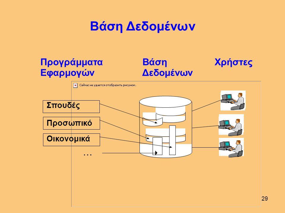 28 Γλώσσα Ορισμού Δεδομένων (Πληρέστερος Ορισμός) Με τη Γλώσσα Ορισμού Δεδομένων (ΓΟΔ), ο Διαχειριστής της ΒΔ δηλώνει στο ΣΔΒΔ, μεταξύ άλλων, το - Λογικό Σχήμα, - Εξωτερικό Σχήμα - Εσωτερικό Σχήμα της ΒΔ.