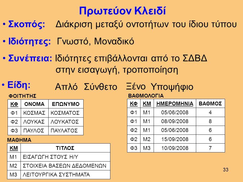 32 Πρωτεύον Κλειδί Πίνακα ΚΑΘΗΓΗΤΗΣ ΙΩΑΝΝΟΥΙΩΑΝΝΗΣΚ3 ΓΕΩΡΓΙΟΥΓΕΩΡΓΙΟΣΚ2 ΑΝΤΩΝΙΟΥΑΝΤΩΝΙΟΣΚ1 ΕΠΩΝΥΜΟΟΝΟΜΑΚΚ ΜΑΘΗΜΑ ΛΕΙΤΟΥΡΓΙΚΑ ΣΥΣΤΗΜΑΤΑΜ3 ΣΤΟΙΧΕΙΑ ΒΑΣΕΩΝ ΔΕΔΟΜΕΝΩΝΜ2 ΕΙΣΑΓΩΓΗ ΣΤΟΥΣ Η/ΥΜ1 ΤΙΤΛΟΣΚΜ ΔΙΔΑΣΚΑΛΙΑ Μ3Κ3 Μ1Κ2 Μ2Κ1 Μ1Κ1 ΚΜΚΚ ΦΟΙΤΗΤΗΣ ΠΑΥΛΑΤΟΣΠΑΥΛΟΣΦ3 ΛΟΥΚΑΤΟΣΛΟΥΚΑΣΦ2 ΚΟΣΜΑΤΟΣΚΟΣΜΑΣΦ1 ΕΠΩΝΥΜΟΟΝΟΜΑΚΦ ΒΑΘΜΟΛΟΓΙΑ 710/09/2008Μ3Φ3 615/09/2008Μ2Φ2 605/06/2008Μ1Φ2 808/09/2008Μ1Φ1 405/06/2008Μ1Φ1 ΒΑΘΜΟΣΗΜΕΡΟΜΗΝΙΑΚΜΚΦ ΔΡΑΣΤΗΡΙΟΤΗΤΑ ΘΕΑΤΡΟΔ3 ΣΚΑΚΙΔ2 ΜΟΥΣΙΚΗΔ1 ΟΝΟΜΑΚΔ ΕΠΙΔΟΣΗ ΜΕΤΡΙΑΔ3Φ2 ΚΑΛΑΔ2Φ1 ΑΡΙΣΤΑΔ1Φ1 ΒΑΘΜΟΣΚΔΚΦ