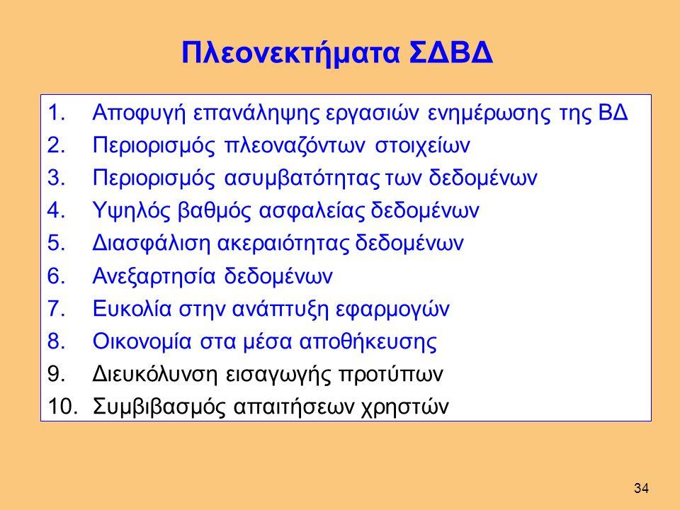 33 Πρωτεύον Κλειδί Σκοπός: Διάκριση μεταξύ οντοτήτων του ίδιου τύπου Ιδιότητες: Γνωστό, Μοναδικό Συνέπεια: Ιδιότητες επιβάλλονται από το ΣΔΒΔ στην εισαγωγή, τροποποίηση ΜΑΘΗΜΑ ΛΕΙΤΟΥΡΓΙΚΑ ΣΥΣΤΗΜΑΤΑΜ3 ΣΤΟΙΧΕΙΑ ΒΑΣΕΩΝ ΔΕΔΟΜΕΝΩΝΜ2 ΕΙΣΑΓΩΓΗ ΣΤΟΥΣ Η/ΥΜ1 ΤΙΤΛΟΣΚΜ ΥποψήφιοΑπλόΣύνθετο ΦΟΙΤΗΤΗΣ ΠΑΥΛΑΤΟΣΠΑΥΛΟΣΦ3 ΛΟΥΚΑΤΟΣΛΟΥΚΑΣΦ2 ΚΟΣΜΑΤΟΣΚΟΣΜΑΣΦ1 ΕΠΩΝΥΜΟΟΝΟΜΑΚΦ ΒΑΘΜΟΛΟΓΙΑ 710/09/2008Μ3Φ3 615/09/2008Μ2Φ2 605/06/2008Μ1Φ2 808/09/2008Μ1Φ1 405/06/2008Μ1Φ1 ΒΑΘΜΟΣΗΜΕΡΟΜΗΝΙΑΚΜΚΦ Είδη: Ξένο