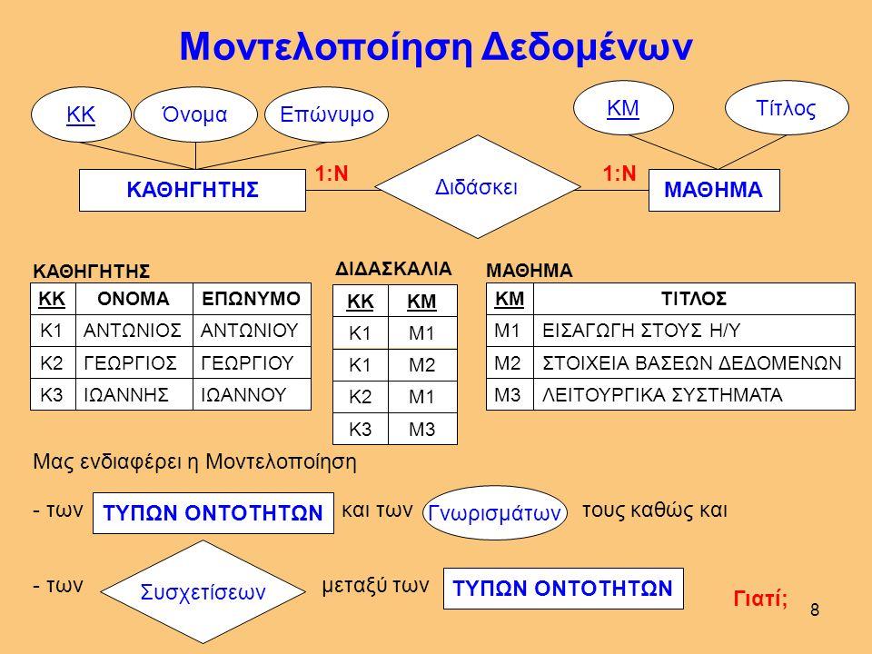 7 Τύποι Οντοτήτων & Γνωρίσματα - Υπάρχουν άπειροι ΤΥΠΟΙ ΟΝΤΟΤΗΤΩΝ ΚΑΘΗΓΗΤΗΣ ΚΚΌνομαΕπώνυμο ΕιδικότηταΜισθός ΜΑΘΗΜΑ ΚΜΤίτλος ΜονάδεςΕξάμηνο ΦΟΙΤΗΤΗΣ ΚΦΌνομαΕπώνυμο ΤηλέφωνοΔιεύθυνση Γνωρίσματα - Ένας ΤΥΠΟΣ ΟΝΤΟΤΗΤΩΝ έχει πολλά( ) Χαρακτηριστικά