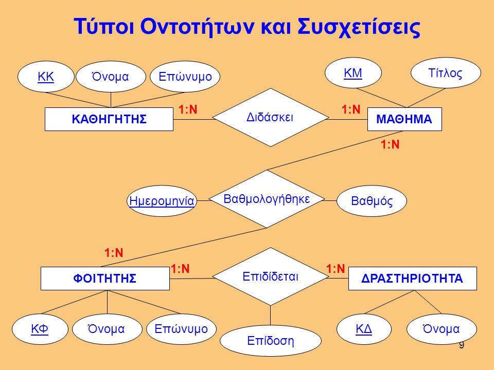 8 ΚΑΘΗΓΗΤΗΣ ΌνομαΕπώνυμοΚΚ ΜΑΘΗΜΑ ΤίτλοςΚΜ Μοντελοποίηση Δεδομένων Διδάσκει 1:Ν - των ΤΥΠΩΝ ΟΝΤΟΤΗΤΩΝ και των Γνωρισμάτων τους καθώς και - των ΤΥΠΩΝ Ο