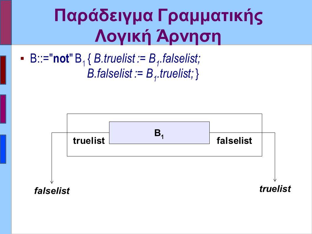 Παράδειγμα Γραμματικής Λογική Άρνηση ▪ B::= not B 1 { B.truelist := B 1.falselist; B.falselist := B 1.truelist; } Β1Β1 falselist truelist falselist