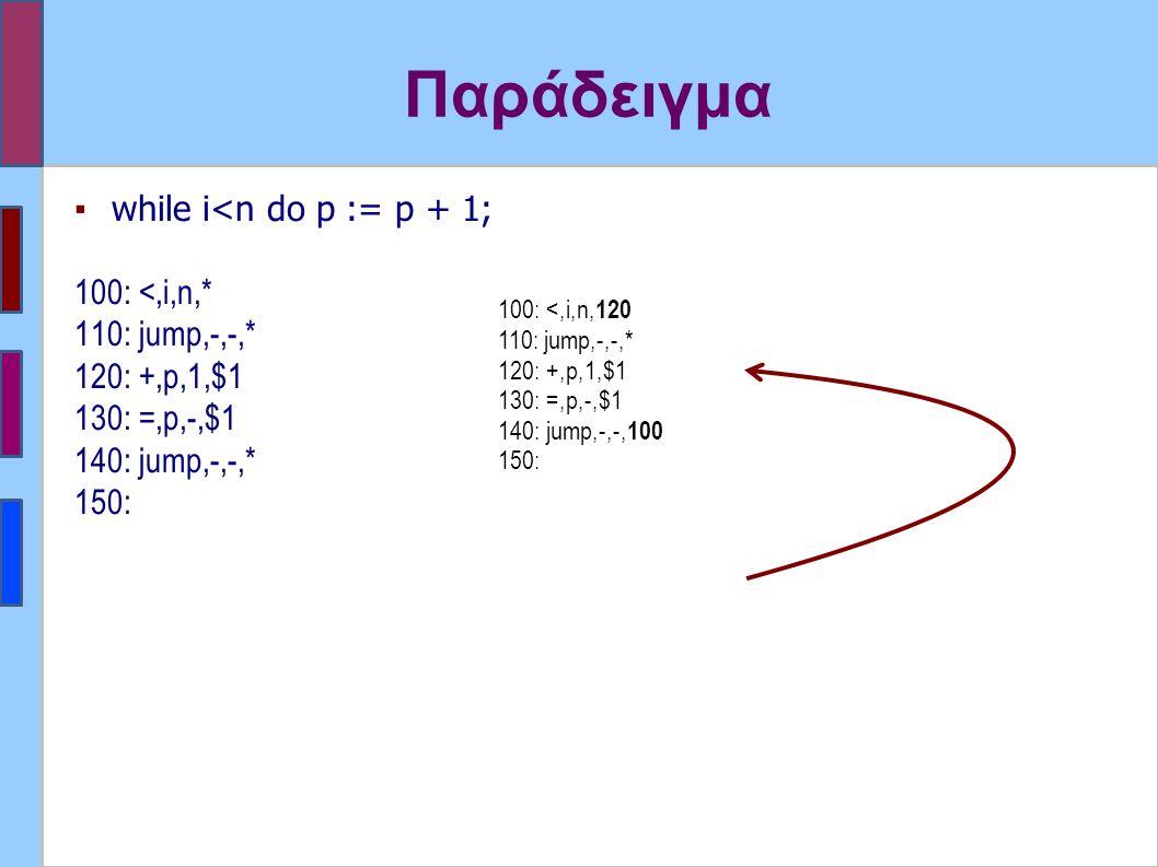 Παράδειγμα ▪while i<n do p := p + 1; 100: <,i,n,* 110: jump,-,-,* 120: +,p,1,$1 130: =,p,-,$1 140: jump,-,-,* 150: 100: <,i,n, 120 110: jump,-,-,* 120: +,p,1,$1 130: =,p,-,$1 140: jump,-,-, 100 150: