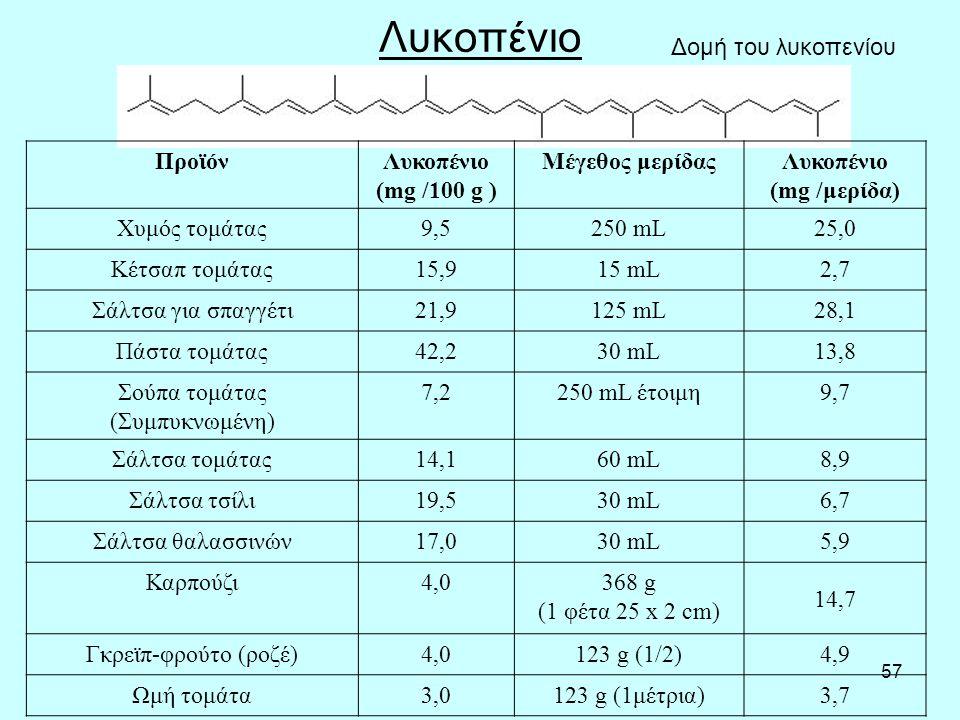 57 Λυκοπένιο Δομή του λυκοπενίου ΠροϊόνΛυκοπένιο (mg /100 g ) Μέγεθος μερίδαςΛυκοπένιο (mg /μερίδα) Χυμός τομάτας9,5250 mL25,0 Κέτσαπ τομάτας15,915 mL2,7 Σάλτσα για σπαγγέτι21,9125 mL28,1 Πάστα τομάτας42,230 mL13,8 Σούπα τομάτας (Συμπυκνωμένη) 7,2250 mL έτοιμη9,7 Σάλτσα τομάτας14,160 mL8,9 Σάλτσα τσίλι19,530 mL6,7 Σάλτσα θαλασσινών17,030 mL5,9 Καρπούζι4,0368 g (1 φέτα 25 x 2 cm) 14,7 Γκρεϊπ-φρούτο (ροζέ)4,0123 g (1/2)4,9 Ωμή τομάτα3,0123 g (1μέτρια)3,7
