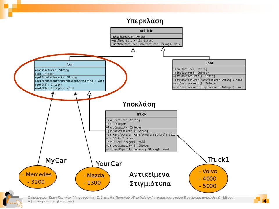 Επιμόρφωση Εκπαιδευτικών Πληροφορικής | Ενότητα 6η (Προηγμένο Περιβάλλον Αντικειμενοστρεφούς Προγραμματισμού Java) | Μέρος Α (Επικαιροποίηση Γνώσεων) 15 Κλάσεις 5/14 Κληρονομικότητα (Inheritance)  Μία γενική κλάση ορίζει μία σειρά από κοινά χαρακτηριστικά (πεδία ή λειτουργίες) για ένα ευρύ σύνολο αντικειμένων (Υπερκλάση)  Η υπερκλάση μπορεί να κληρονομηθεί από άλλες, πιο εξειδικευμένες κλάσεις, οι οποίες προσθέτουν συγκεκριμένα χαρακτηριστικά (Υποκλάσεις)  Μία κλάση έχει το πολύ μία υπερκλάση (Single Inheritance)  Public και protected μέθοδοι μιας κλάσης κληρονομούνται αυτόματα και στην υποκλάση  Public και protected πεδία μπορούν να αναφερθούν απευθείας από την υποκλάση  Για να κληρονομήσει μία κλάση κάποια άλλη χρησιμοποιούμε τη λέξη κλειδί extends