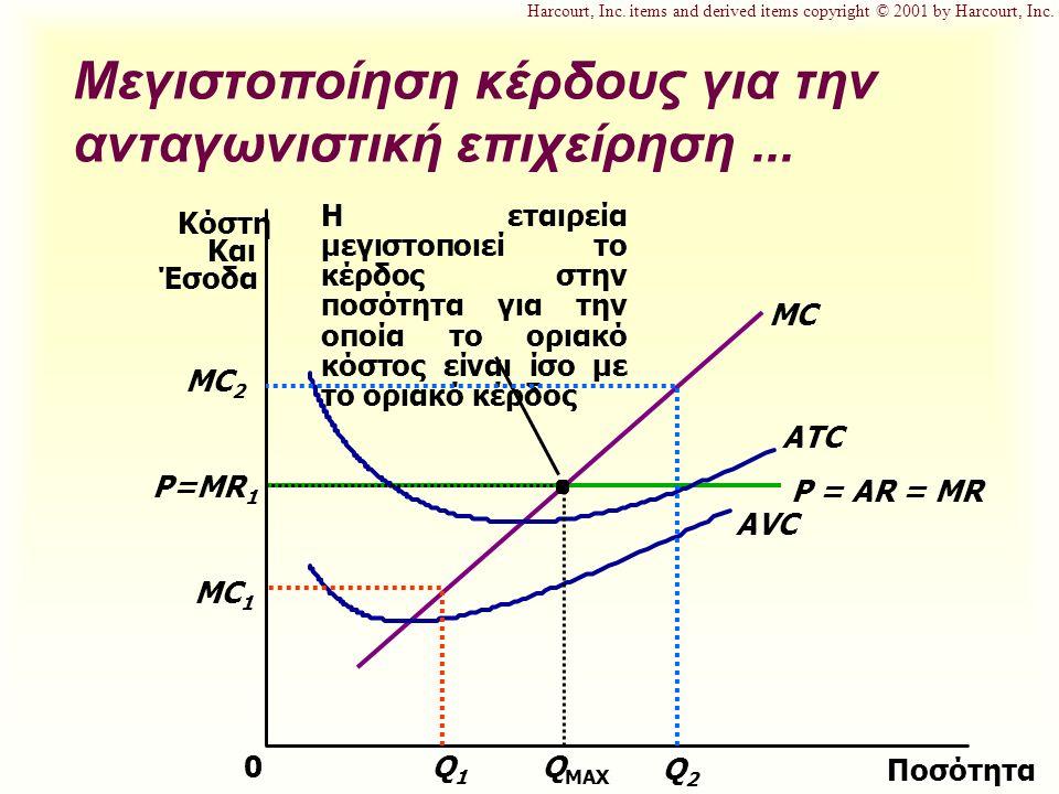 P = AR = MR P=MR 1 MC Μεγιστοποίηση κέρδους για την ανταγωνιστική επιχείρηση... Ποσότητα 0 Κόστη Και Έσοδα ATC AVC Q MAX Η εταιρεία μεγιστοποιεί το κέ