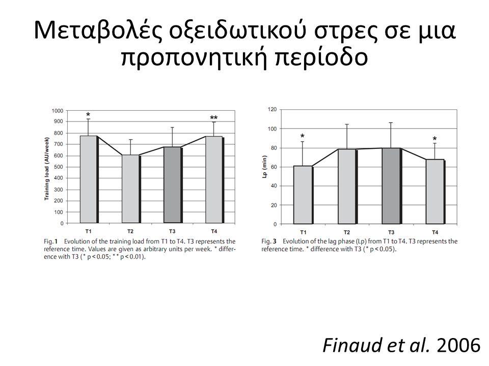 Finaud et al. 2006 Μεταβολές οξειδωτικού στρες σε μια προπονητική περίοδο