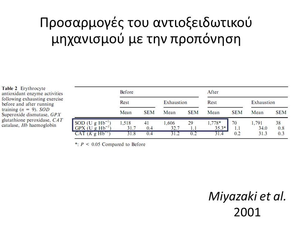 Miyazaki et al. 2001 Προσαρμογές του αντιοξειδωτικού μηχανισμού με την προπόνηση