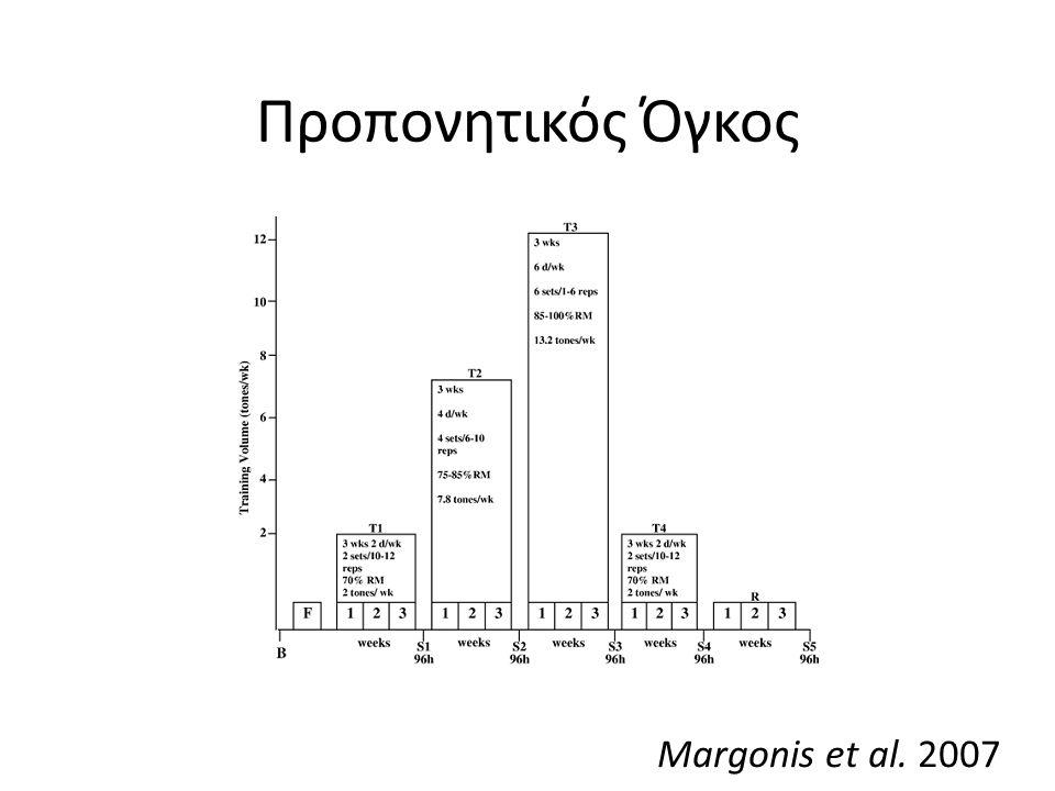 Προπονητικός Όγκος Margonis et al. 2007