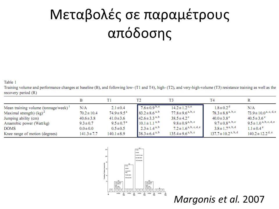 Μεταβολές σε παραμέτρους απόδοσης Margonis et al. 2007