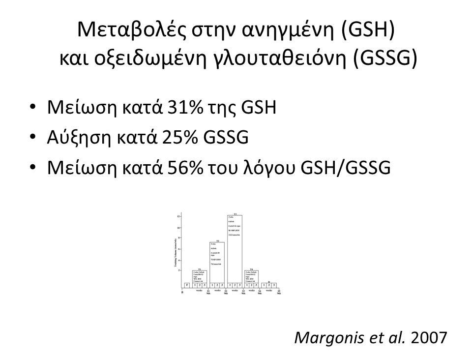 Μεταβολές στην ανηγμένη (GSH) και οξειδωμένη γλουταθειόνη (GSSG) Μείωση κατά 31% της GSH Αύξηση κατά 25% GSSG Μείωση κατά 56% του λόγου GSH/GSSG Margonis et al.