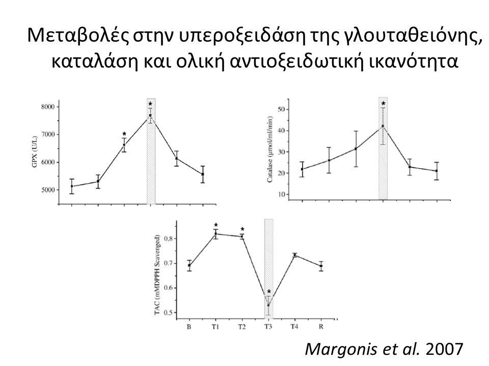 Μεταβολές στην υπεροξειδάση της γλουταθειόνης, καταλάση και ολική αντιοξειδωτική ικανότητα Margonis et al.
