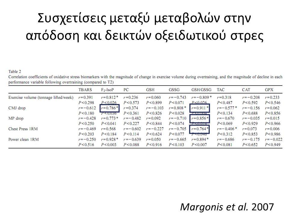 Συσχετίσεις μεταξύ μεταβολών στην απόδοση και δεικτών οξειδωτικού στρες Margonis et al. 2007