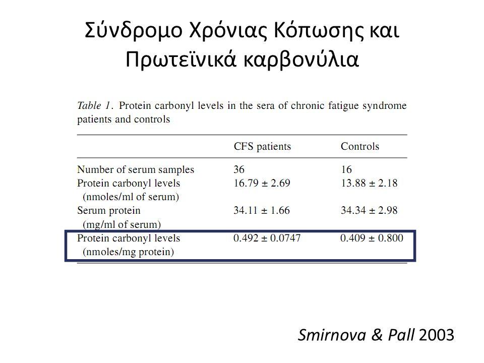 Σύνδρομο Χρόνιας Κόπωσης και Πρωτεϊνικά καρβονύλια Smirnova & Pall 2003