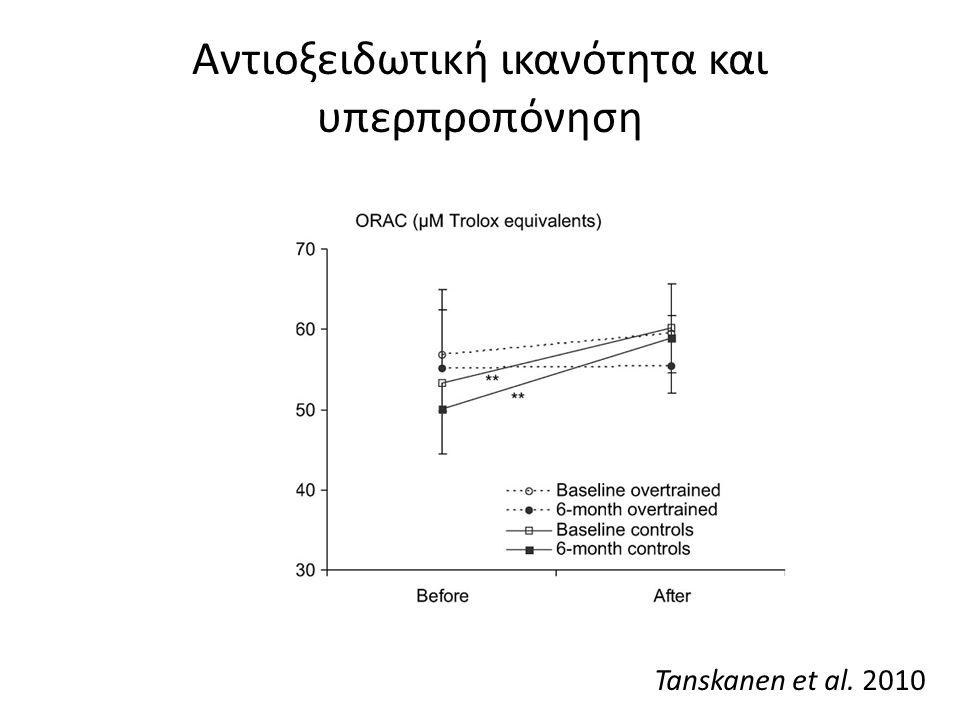 Αντιοξειδωτική ικανότητα και υπερπροπόνηση Tanskanen et al. 2010