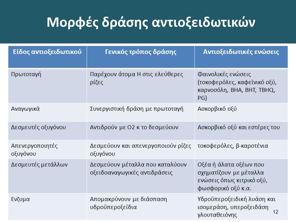 Μορφές δράσης αντιοξειδωτικών Είδος αντιοξειδωτικούΓενικός τρόπος δράσηςΑντιοξειδωτικές ενώσεις ΠρωτοταγήΠαρέχουν άτομα Η στις ελεύθερες ρίζες Φαινολικές ενώσεις (τοκοφερόλες, καφεϊνικό οξύ, καρνοσόλη, ΒΗΑ, ΒΗΤ, TBHQ, PG) ΑναγωγικάΣυνεργιστική δράση με πρωτοταγήΑσκορβικό οξύ Δεσμευτές οξυγόνουΑντιδρούν με Ο2 κ το δεσμεύουνΑσκορβικό οξύ και εστέρες του Απενεργοποιητές οξυγόνου Δεσμεύουν και απενεργοποιούν ρίζες οξυγόνου τοκοφερόλες, β-καροτένια Δεσμευτές μετάλλωνΔεσμεύουν μέταλλα που καταλύουν οξειδοαναγωγικές αντιδράσεις Οξέα ή άλατα οξέων που σχηματίζουν με μέταλλα ενώσεις όπως κιτρικό οξύ, φωσφορικό οξύ κ.α.