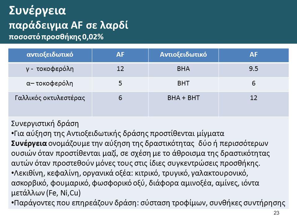 Συνέργεια παράδειγμα ΑF σε λαρδί ποσοστό προσθήκης 0,02% αντιοξειδωτικόAFΑντιοξειδωτικόΑFΑF γ - τοκοφερόλη12BHA9.5 α– τοκοφερόλη5BHT6 Γαλλικός οκτυλεστέρας6BHA + BHT12 Συνεργιστική δράση Για αύξηση της Αντιοξειδωτικής δράσης προστίθενται μίγματα Συνέργεια ονομάζουμε την αύξηση της δραστικότητας δύο ή περισσότερων ουσιών όταν προστίθενται μαζί, σε σχέση με το άθροισμα της δραστικότητας αυτών όταν προστεθούν μόνες τους στις ίδιες συγκεντρώσεις προσθήκης.
