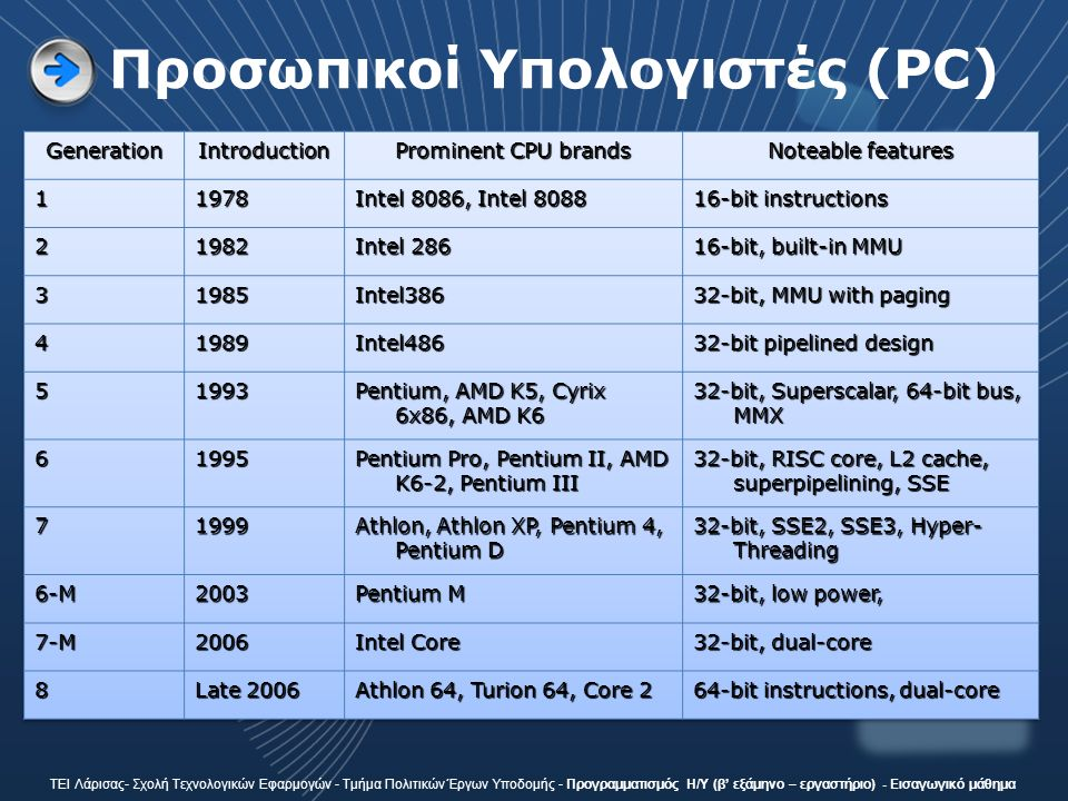 Προσωπικοί Υπολογιστές (PC) ΤΕΙ Λάρισας- Σχολή Τεχνολογικών Εφαρμογών - Τμήμα Πολιτικών Έργων Υποδομής - Προγραμματισμός Η/Υ (β' εξάμηνο – εργαστήριο) - Εισαγωγικό μάθημα