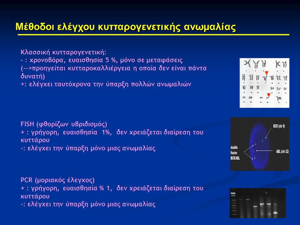 Μέθοδοι ελέγχου κυτταρογενετικής ανωμαλίας Κλασσική κυτταρογενετική: - : χρονοβόρα, ευαισθησία 5 %, μόνο σε μεταφάσεις (-->προηγείται κυτταροκαλλιέργεια η οποία δεν είναι πάντα δυνατή) +: ελέγχει ταυτόχρονα την ύπαρξη πολλών ανωμαλιών FISH (φθορίζων υβριδισμός) + : γρήγορη, ευαισθησία 1%, δεν χρειάζεται διαίρεση του κυττάρου -: ελέγχει την ύπαρξη μόνο μιας ανωμαλίας PCR (μοριακός έλεγχος) + : γρήγορη, ευαισθησία % 1, δεν χρειάζεται διαίρεση του κυττάρου -: ελέγχει την ύπαρξη μόνο μιας ανωμαλίας