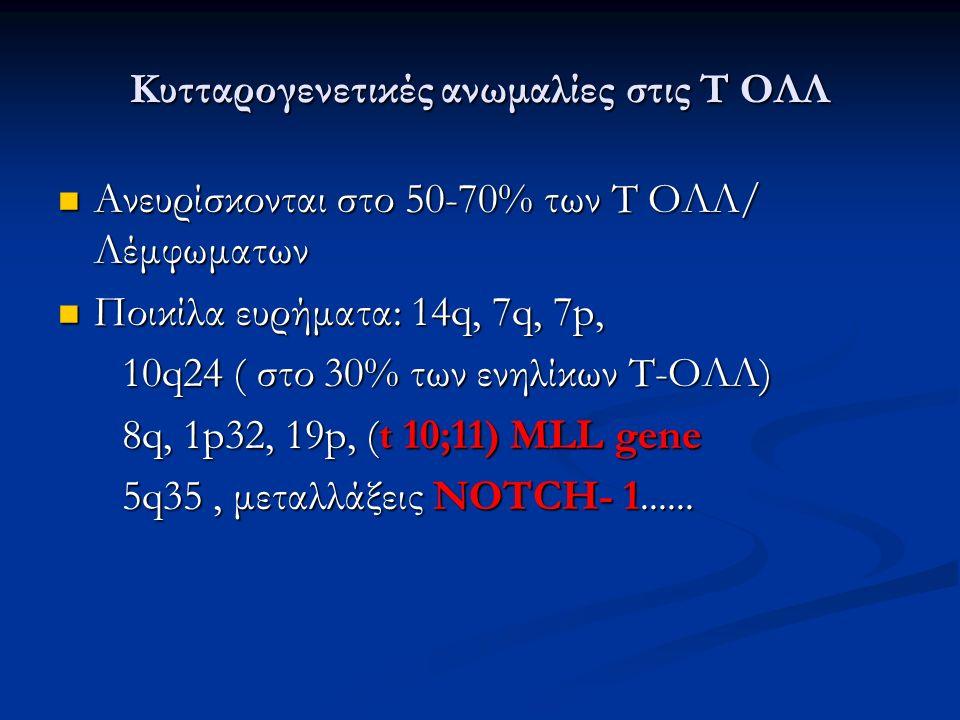 Κυτταρογενετικές ανωμαλίες στις Τ ΟΛΛ Ανευρίσκονται στο 50-70% των Τ ΟΛΛ/ Λέμφωματων Ανευρίσκονται στο 50-70% των Τ ΟΛΛ/ Λέμφωματων Ποικίλα ευρήματα: 14q, 7q, 7p, Ποικίλα ευρήματα: 14q, 7q, 7p, 10q24 ( στο 30% των ενηλίκων Τ-ΟΛΛ) 10q24 ( στο 30% των ενηλίκων Τ-ΟΛΛ) 8q, 1p32, 19p, (t 10;11) MLL gene 8q, 1p32, 19p, (t 10;11) MLL gene 5q35, μεταλλάξεις NOTCH- 1......