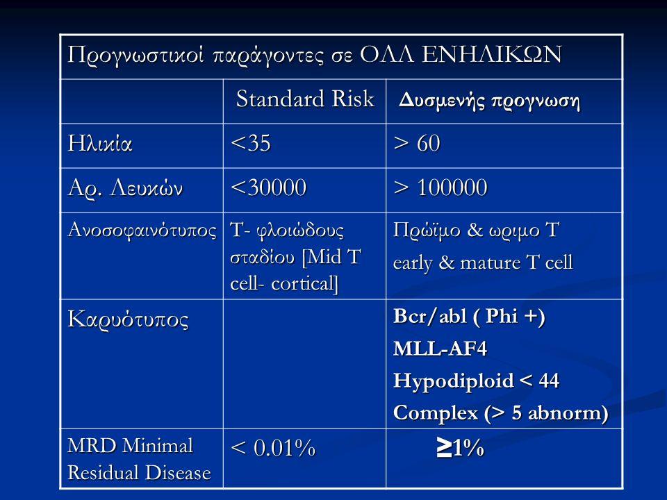 Προγνωστικοί παράγοντες σε ΟΛΛ ΕΝΗΛΙΚΩΝ Standard Risk Standard Risk Δυσμενής προγνωση Δυσμενής προγνωση Ηλικία<35 > 60 Αρ. Λευκών <30000 > 100000 Ανοσ