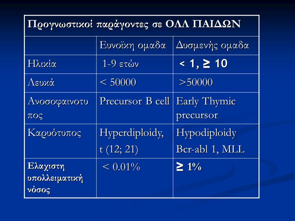Προγνωστικοί παράγοντες σε ΟΛΛ ΠΑΙΔΩΝ Ευνοϊκη ομαδα Δυσμενής ομαδα Ηλικία 1-9 ετών 1-9 ετών < 1, ≥ 10 < 1, ≥ 10 Λευκά < 50000 >50000 >50000 Ανοσοφαινοτυ πος Precursor B cell Early Thymic precursor Καρυότυπος Hyperdiploidy, t (12; 21) Hypodiploidy Bcr-abl 1, MLL Ελαχιστη υπολλειματική νόσος < 0.01% < 0.01% ≥ 1%