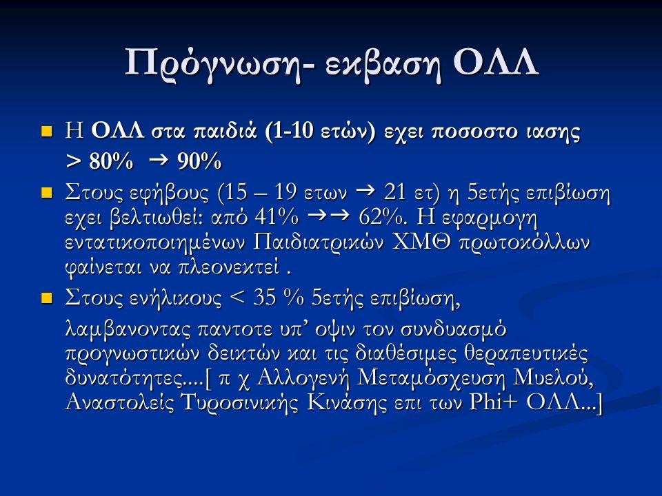 Πρόγνωση- εκβαση ΟΛΛ Η ΟΛΛ στα παιδιά (1-10 ετών) εχει ποσοστο ιασης Η ΟΛΛ στα παιδιά (1-10 ετών) εχει ποσοστο ιασης > 80%  90% > 80%  90% Στους εφή