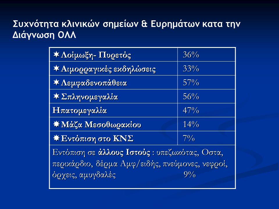  Λοίμωξη- Πυρετός 36% 36%  Αιμορραγικές εκδηλώσεις 33% 33%  Λεμφαδενοπάθεια 57% 57%  Σπληνομεγαλία 56% 56% Ηπατομεγαλία 47% 47%  Μάζα Μεσοθωρακίου 14% 14%  Εντόπιση στο ΚΝΣ 7% 7% Εντόπιση σε άλλους Ιστούς : υπεζωκότας, Οστα, περικάρδιο, δέρμα Αμφ/ειδής, πνεύμονες, νεφροί, όρχεις, αμυγδαλές 9% Συχνότητα κλινικών σημείων & Ευρημάτων κατα την Διάγνωση ΟΛΛ