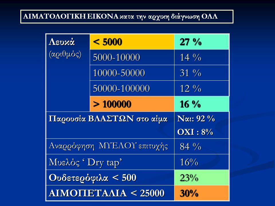Λευκά (αριθμός) < 5000 27 % 27 % 5000-10000 14 % 14 % 10000-50000 31 % 31 % 50000-100000 12 % 12 % > 100000 16 % 16 % Παρουσία ΒΛΑΣΤΩΝ στο αίμα Ναι: 92 % ΟΧΙ : 8% Αναρρόφηση ΜΥΕΛΟΥ επιτυχής 84 % 84 % Μυελός ' Dry tap' 16% 16% Ουδετερόφιλα < 500 23% 23% ΑΙΜΟΠΕΤΑΛΙΑ < 25000 30% 30% ΑΙΜΑΤΟΛΟΓΙΚΗ ΕΙΚΟΝΑ κατα την αρχικη διάγνωση ΟΛΛ