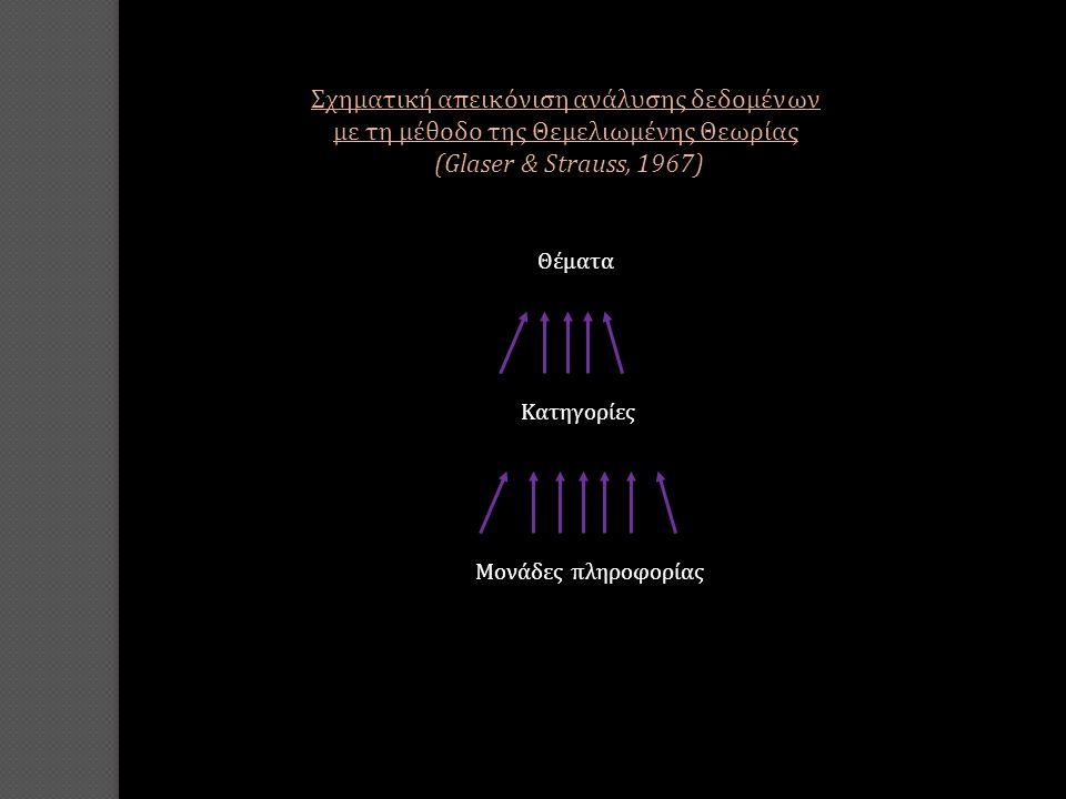 Σχηματική απεικόνιση ανάλυσης δεδομένων με τη μέθοδο της Θεμελιωμένης Θεωρίας (Glaser & Strauss, 1967) Θέματα Μονάδες πληροφορίας Κατηγορίες