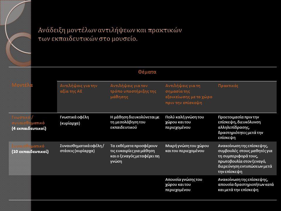Ανάδειξη μοντέλων αντιλήψεων και πρακτικών των εκπαιδευτικών στο μουσείο.