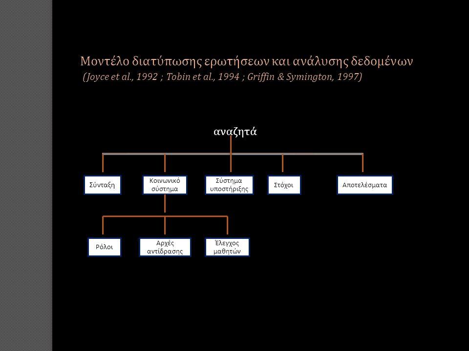 Μοντέλο διατύπωσης ερωτήσεων και ανάλυσης δεδομένων (Joyce et al., 1992 ; Tobin et al., 1994 ; Griffin & Symington, 1997) Μοντέλο διατύπωσης ερωτήσεων και ανάλυσης δεδομένων (Joyce et al., 1992 ; Tobin et al., 1994 ; Griffin & Symington, 1997) αναζητά Σύνταξη Κοινωνικό σύστημα Σύστημα υποστήριξης ΣτόχοιΑποτελέσματα Ρόλοι Αρχές αντίδρασης Έλεγχος μαθητών